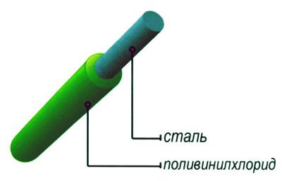 Provoloka-s-pokrytiyem-PVKh