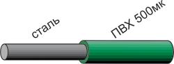 Конструкция полимерного покрытия