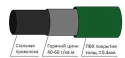 Конструкция сварной окрашенной сетки
