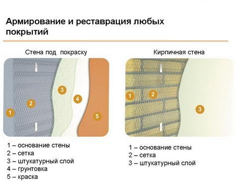 Применение сетки при армировании покрытий.