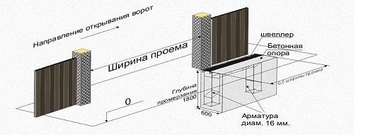 Схема фундамента откатных ворот.