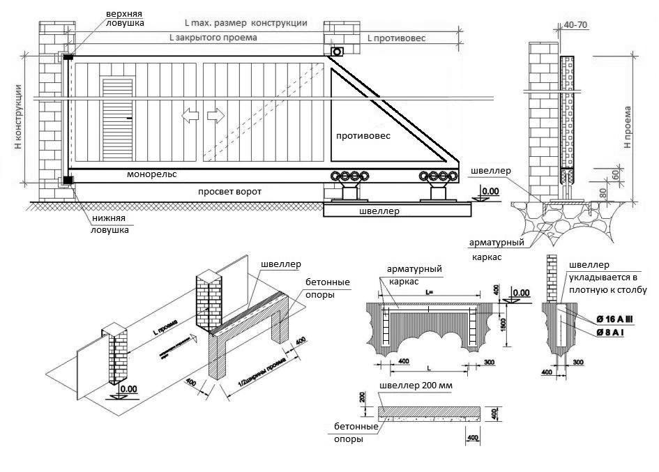 Схема сдвижных ворот.
