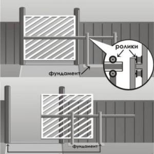 Схема ворот со средней балкой.