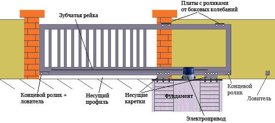 Фундамент откатных ворот.