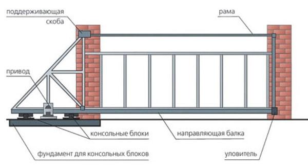 Схема откатных консольных ворот.