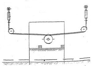 Схема канатного привода.