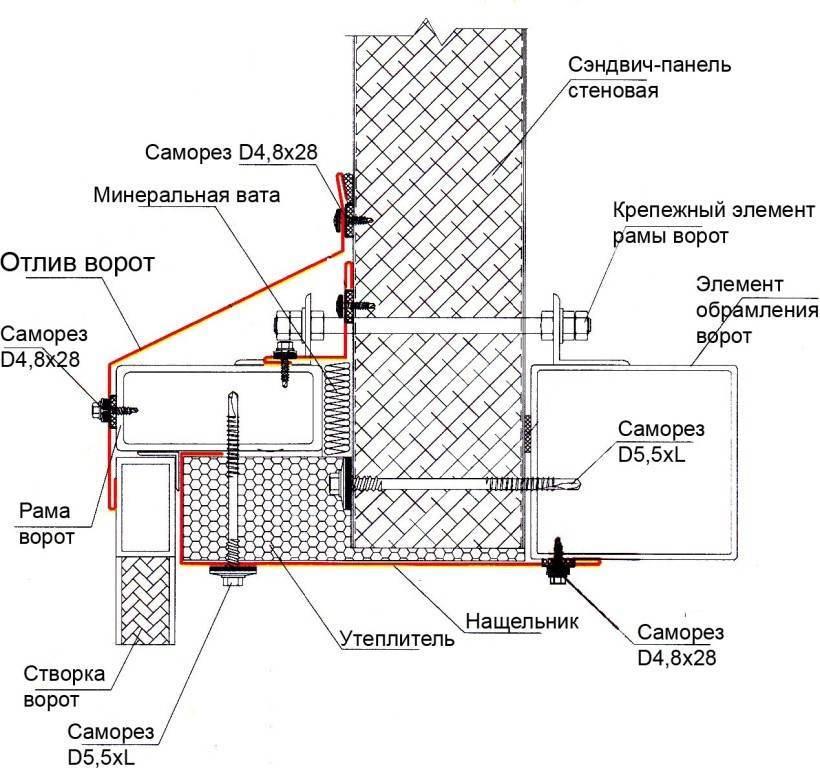 Схема распашных ворот с сэндвич-панелями.