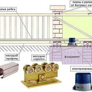 Схема откатных ворот.