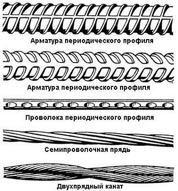 Схема видов арматуры из стекловолокна.