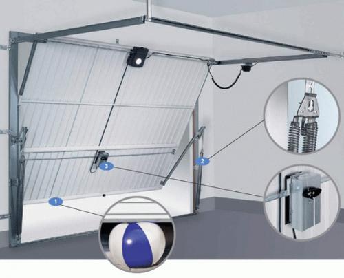 Схема монтажа пружин, шарнира, регулятора и рычага ворот.