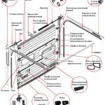 Схема подъёмно-секционных гаражных ворот.