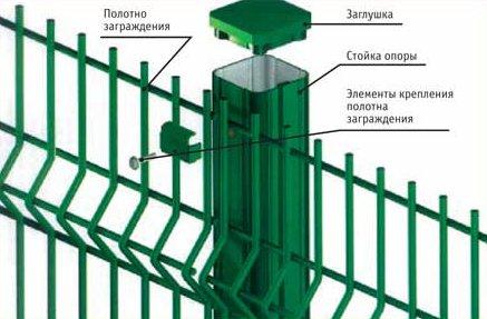 Элементы монтажа забора 3d. Ист. http://sdelai-zabor.ru/metallicheskij/66-3d-zabor.