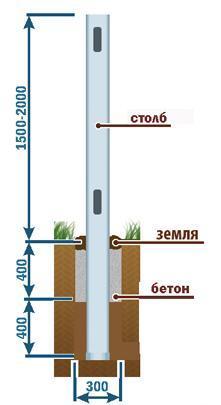 Схема частичного бетонирования. Ист. http://sdelai-zabor.ru/metallicheskij/66-3d-zabor.